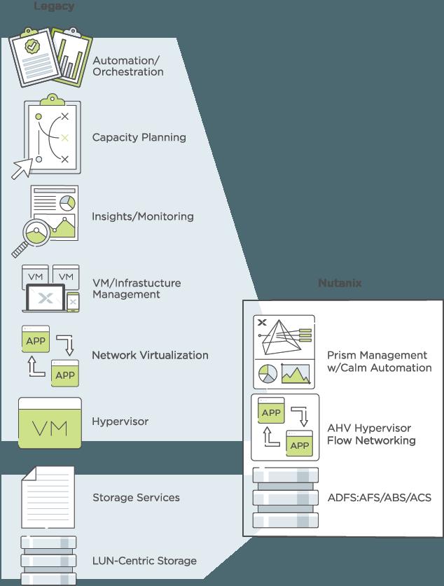 Nutanix hypervisor