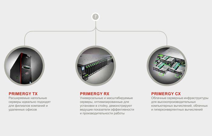 Семейство Fujitsu PRIMERGY