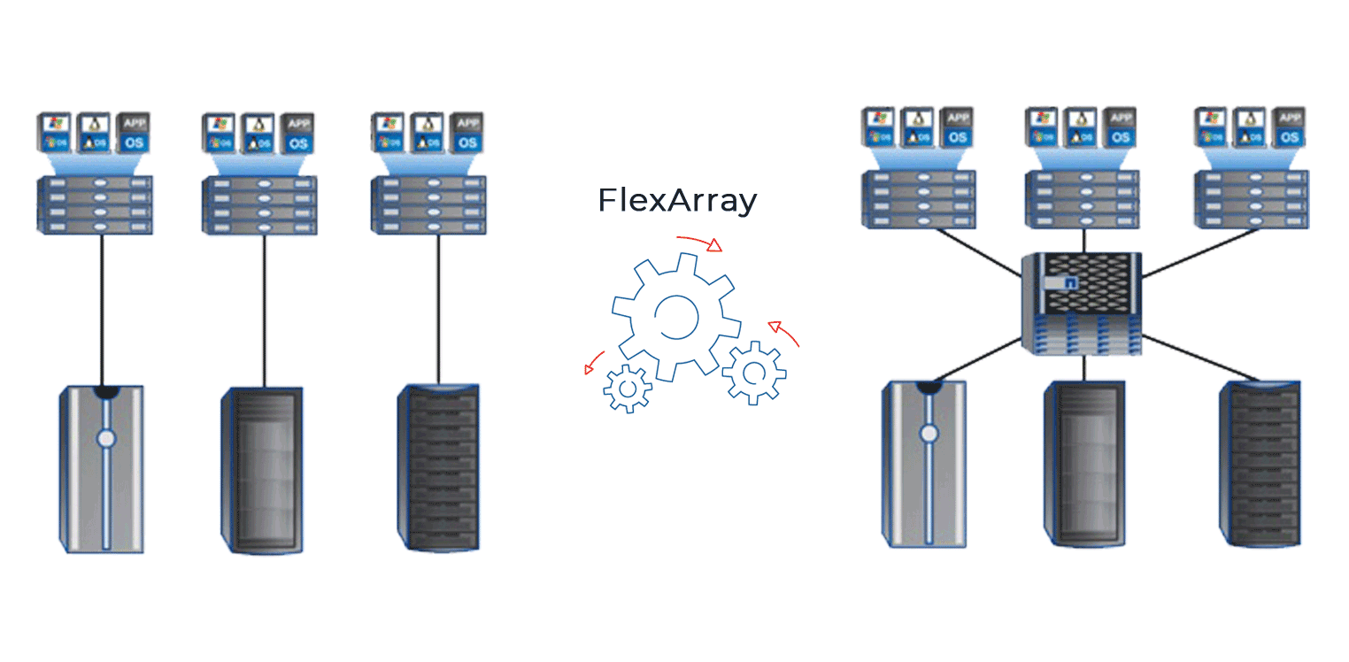 FlexArray— технология виртуализации NetApp