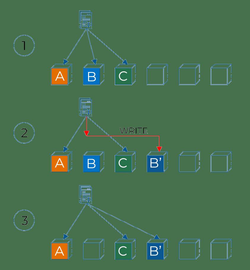 Файловая система NetApp - WAFL