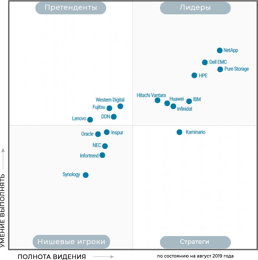 NetApp лидер Мagic-Quadrant-Gartner