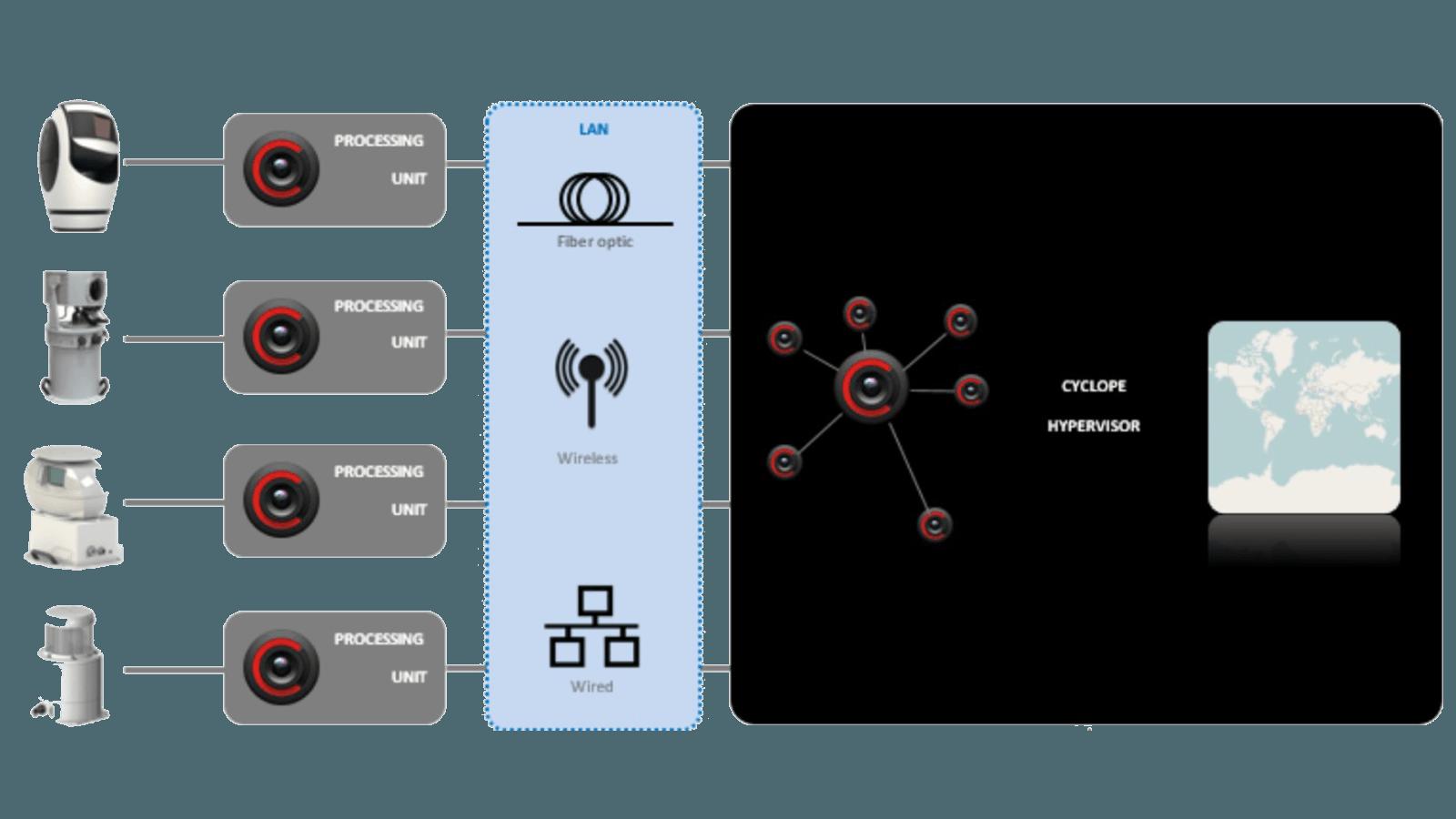Инфракрасная система обнаружения вторжений - Cyclope Hypervisor