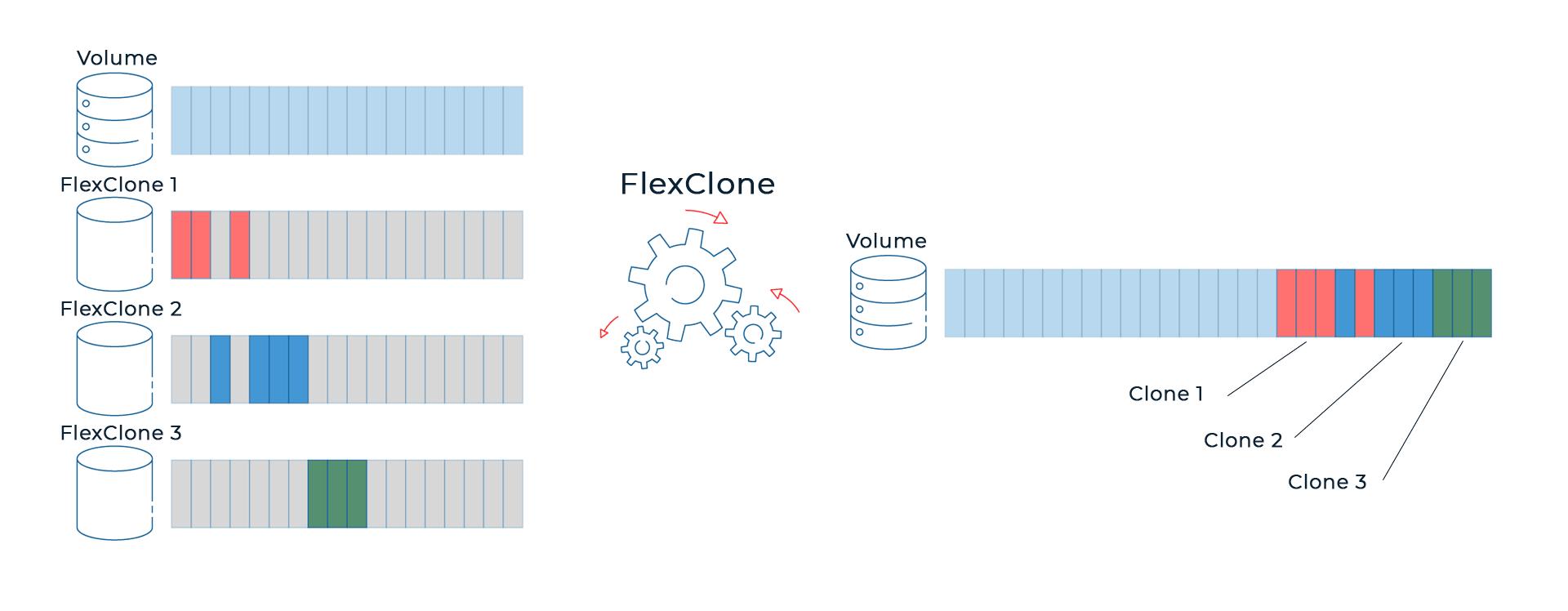 Технология эффективного клонирования - FlexClone