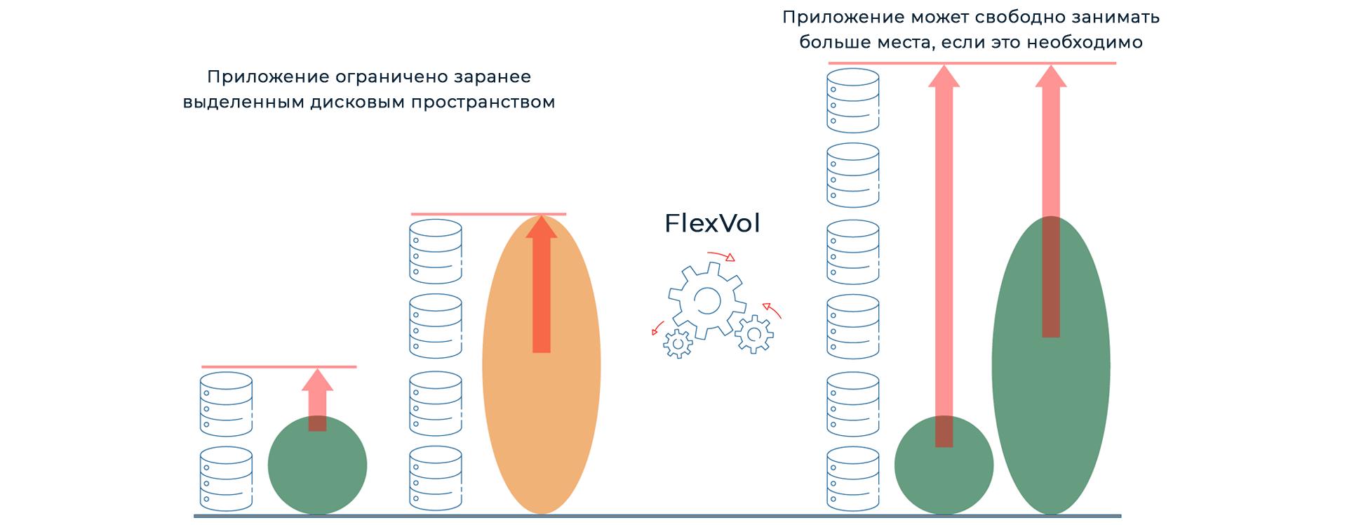 Технология виртуализации хранилищ FlexVol