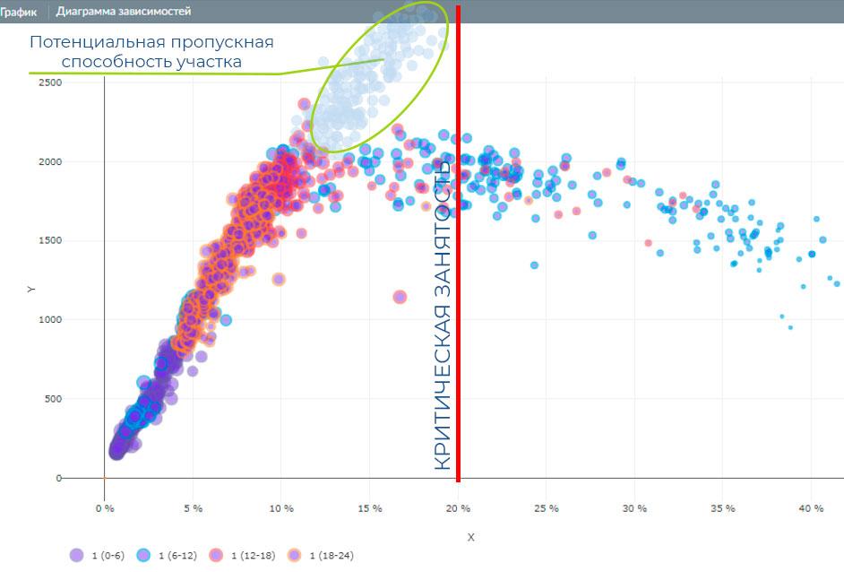 Аркен Аналитикс диаграммы зависимостей