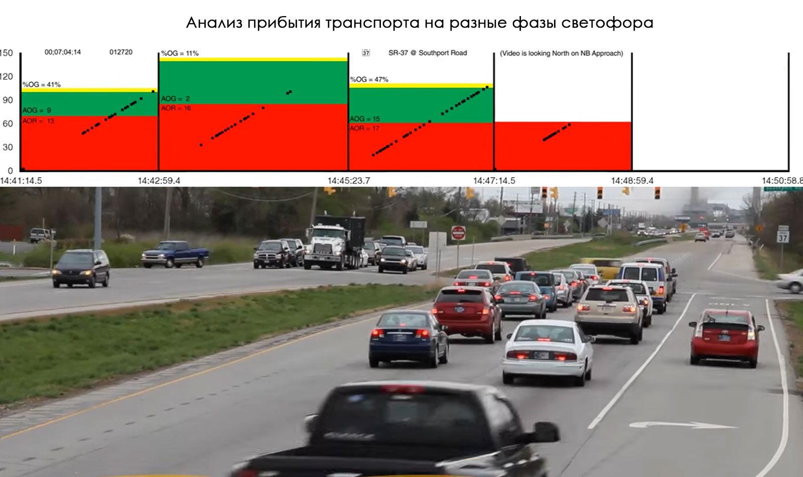 Анализ прибытия транспорта на различные фазы светофора