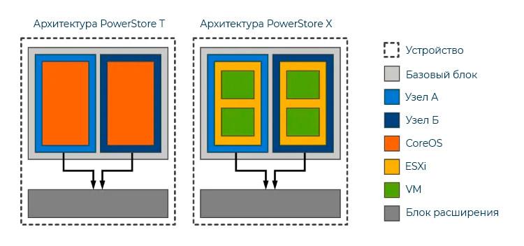 Архитектура PowerStore