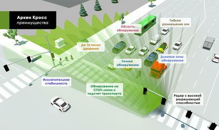 Преимущества радарного детектора транспорта Аркен Кросс