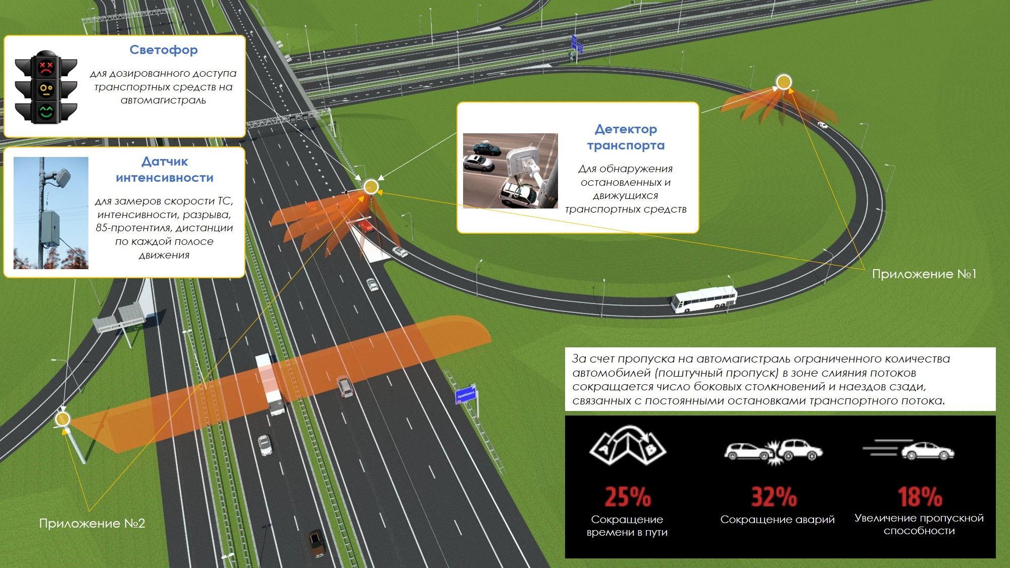 Дозированный доступ на автомагистраль