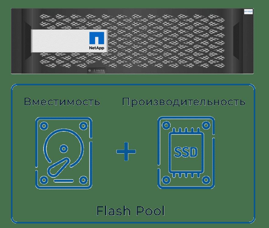 Интеллектуальное кэширование данных Flash Pool