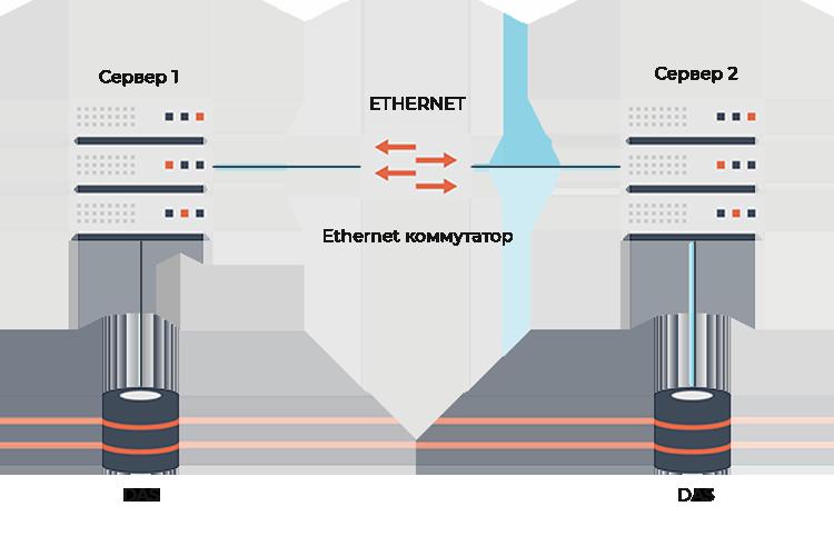 Хранилище с прямым подключением Direct-attached storage