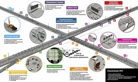 Приложения для интеллектуальных транспортных систем