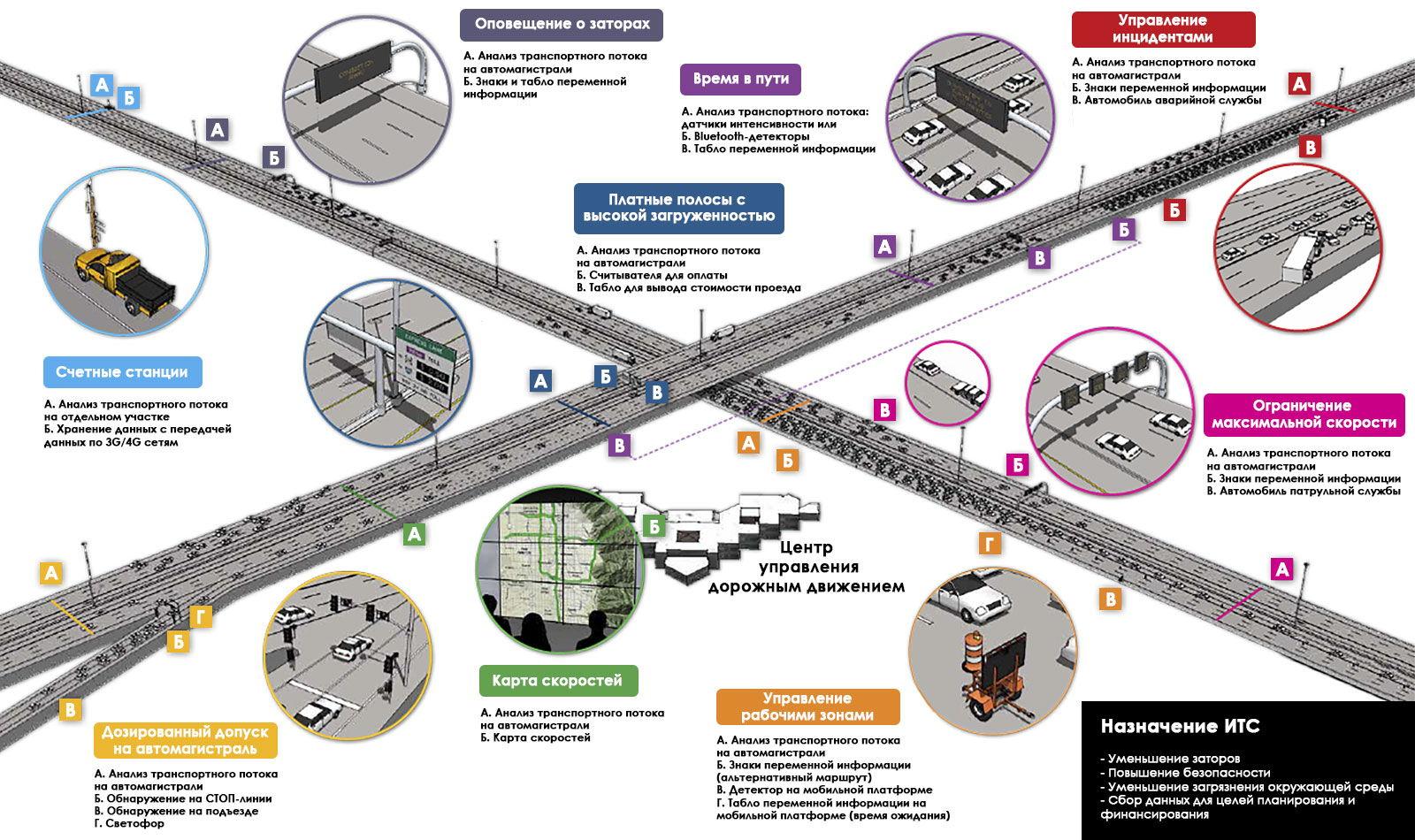 Интеллектуальные транспортные системы мини