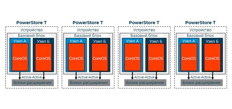 Кластеризация PowerStore