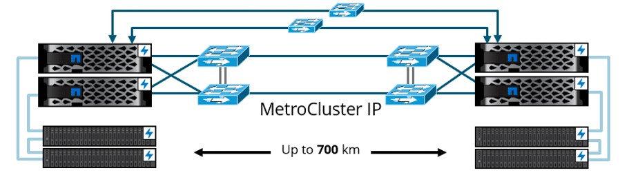 METRO CLUSTER - Высоконадежное хранилище