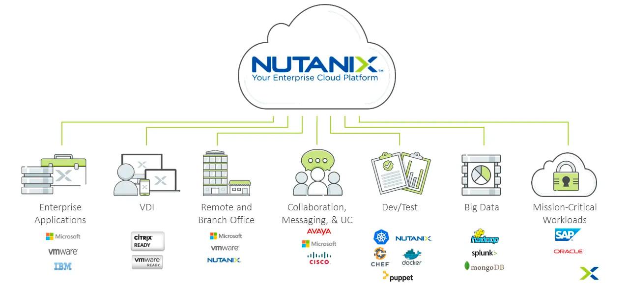Nutanix рабочие нагрузки и варианты использования