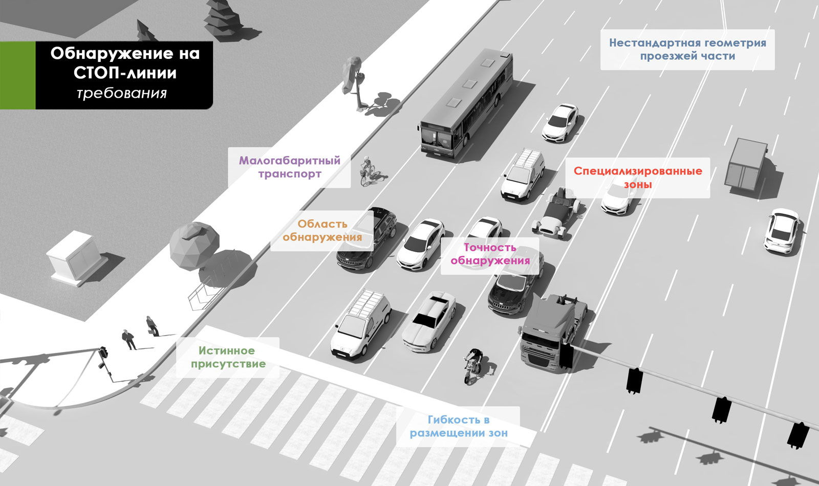 Обнаружение-транспорта-на-СТОП-линии