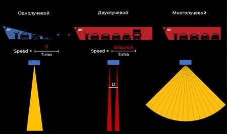 Однолучевые и многолучевые детекторы транспорта