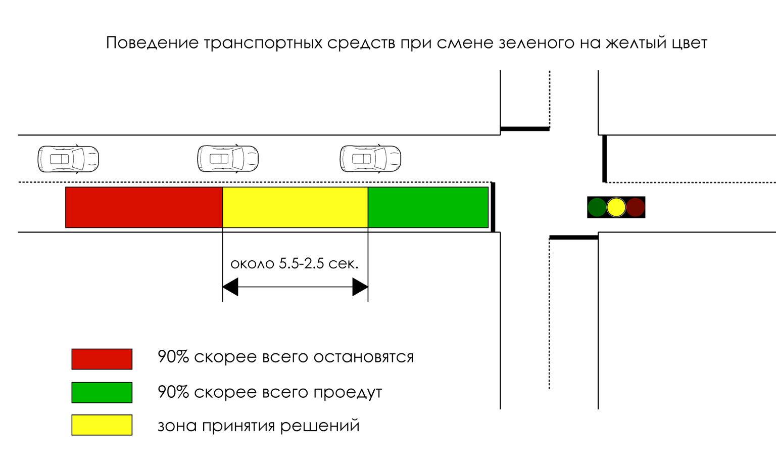 Поведение транспортных средств при смене фазы светофора