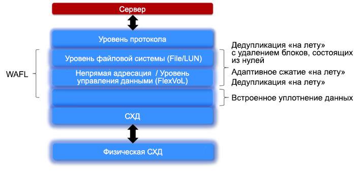 Применение технологий повышения эффективности хранения данных NetApp