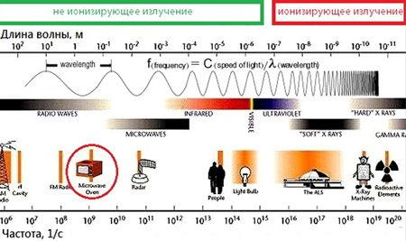 Проникающая способность радиоволн