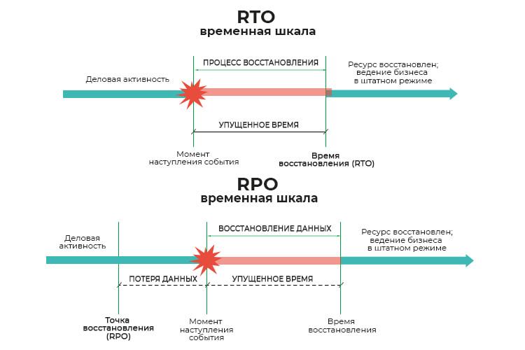Различия-в-показателях-резервного-копирования-RPO-и-RTO