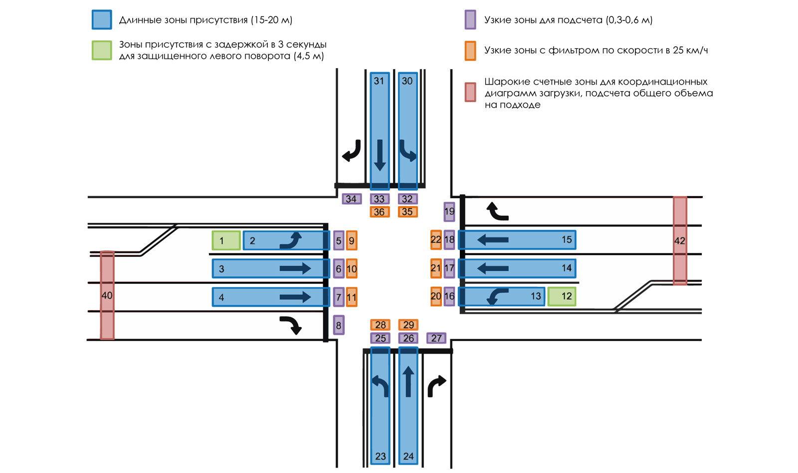 Размещение зон на перекрестке