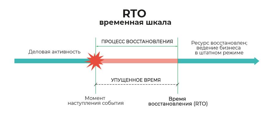 RTO-время-восстановления