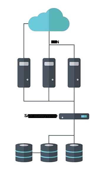Сеть хранения данных (SAN)