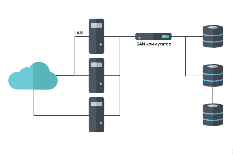 Сеть хранения данных Storage Area Network