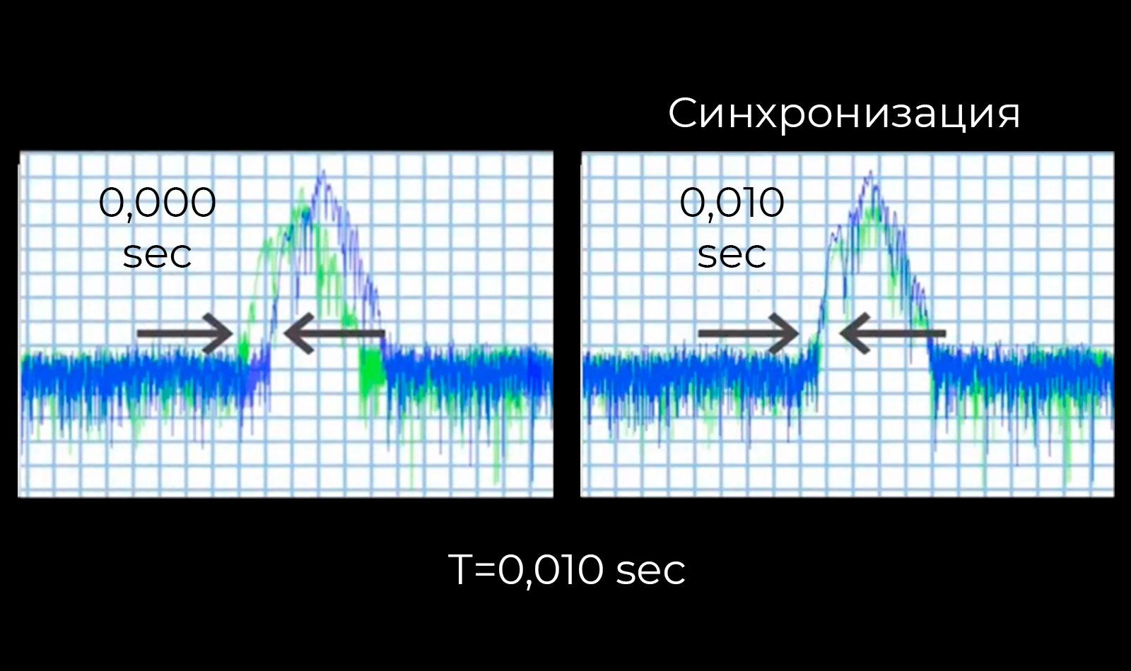 Синхронизация откликов