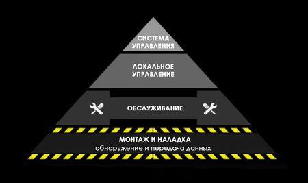 Эффективность системы управления дорожным движением