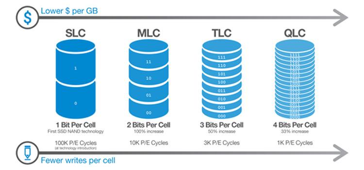 SSD с технологией QLC