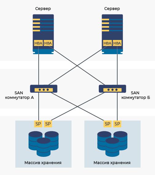 Сеть хранения данных san