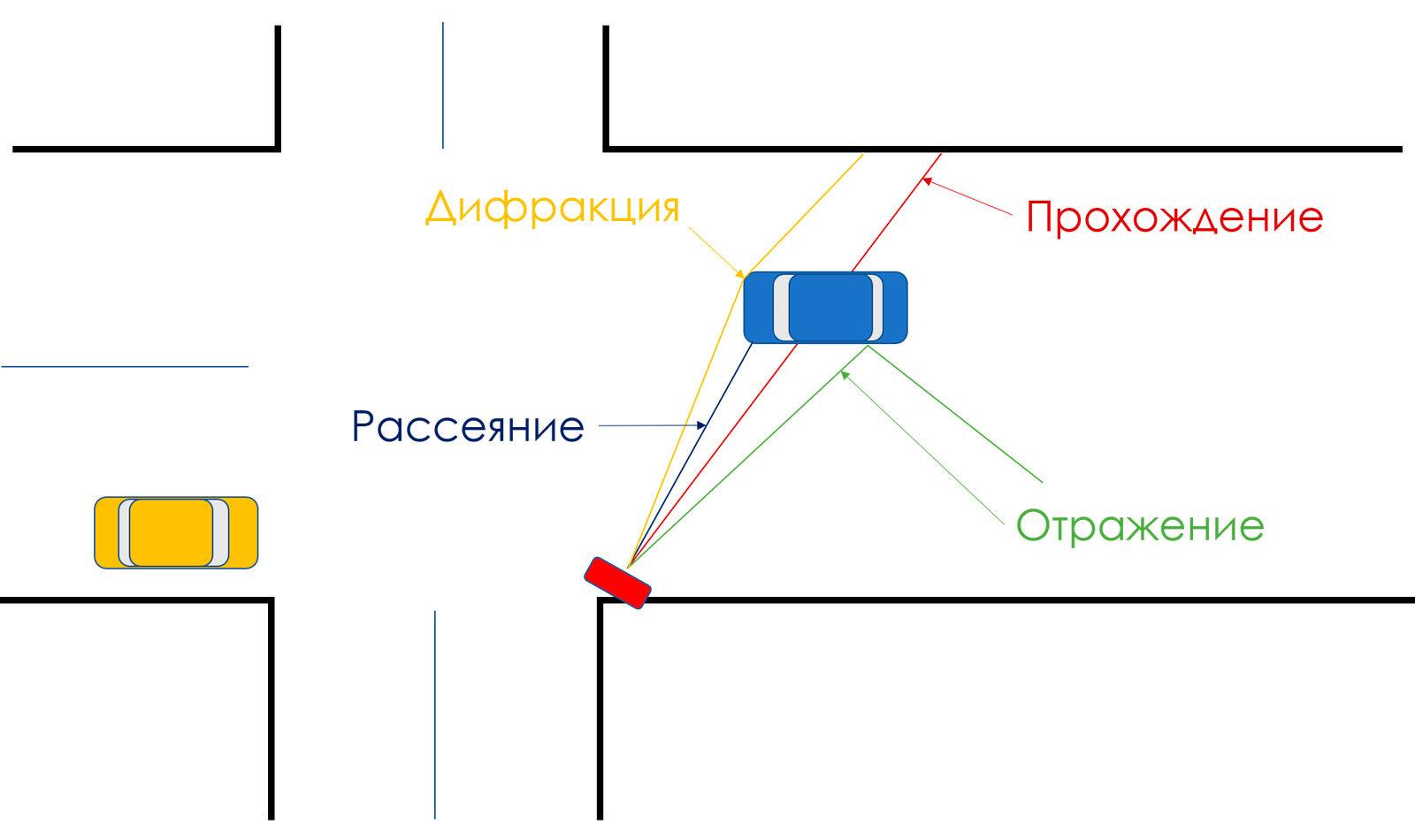 свойства радиоволн