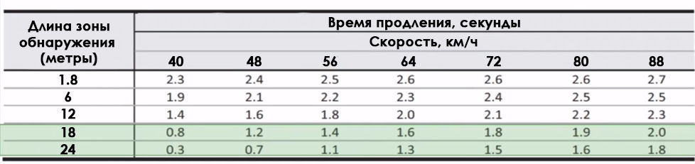 Таблица времени продления