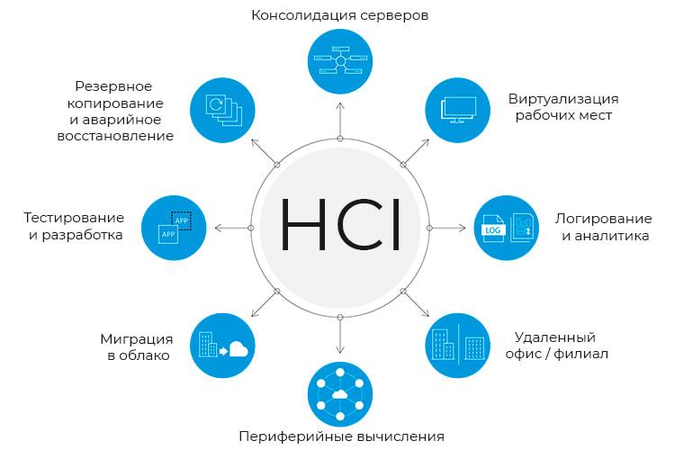 Варианты использования гиперконвергентной инфраструктуры