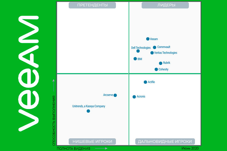 Veeam Software, лидер в области резервного копирования для управления данными в облаке