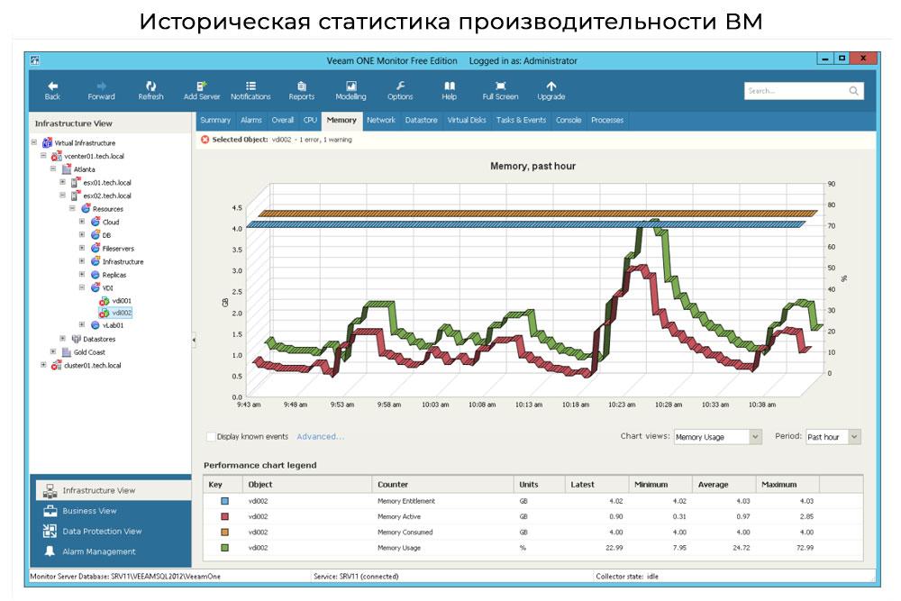Veeam-One-Историческая-статистика-производительности-ВМ