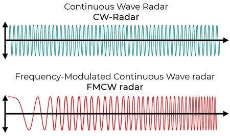 Виды доплеровских радаров