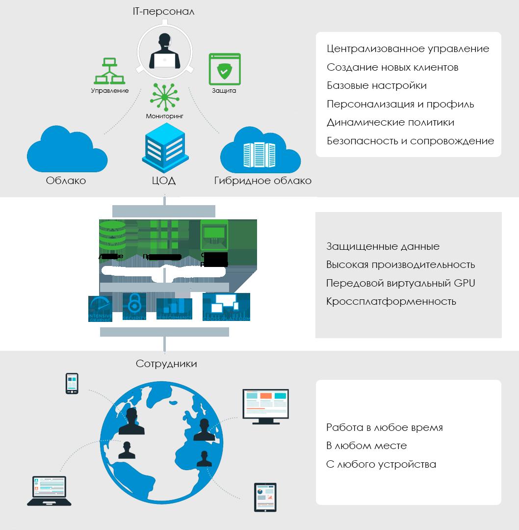 vmware horizon - виртуализация рабочих столов и приложений