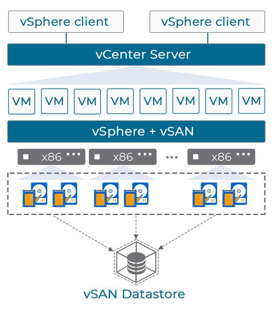 VMware Virtual SAN (HCI) - ПО для гиперконвергентной инфраструктуры