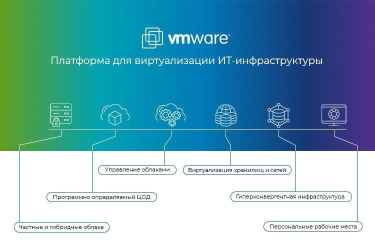 VMware -Платформа для виртуализации ИТ-инфраструктуры