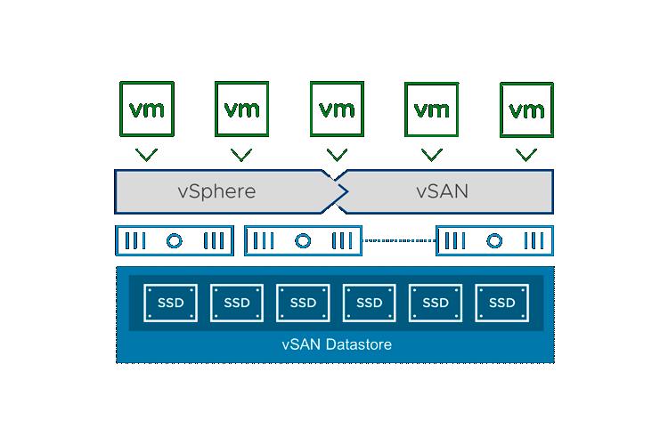 VMware vSAN программная система хранения данных