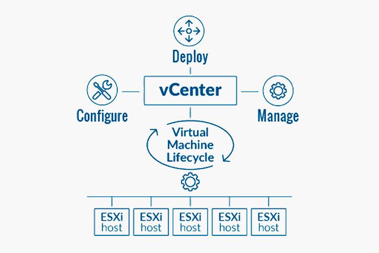 VCenter Server: удобное и эффективное управление серверами